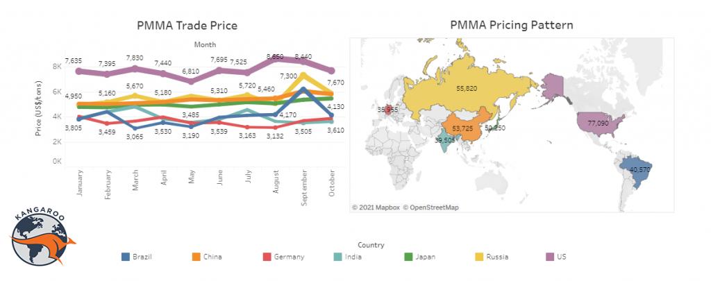 قیمت PMMA