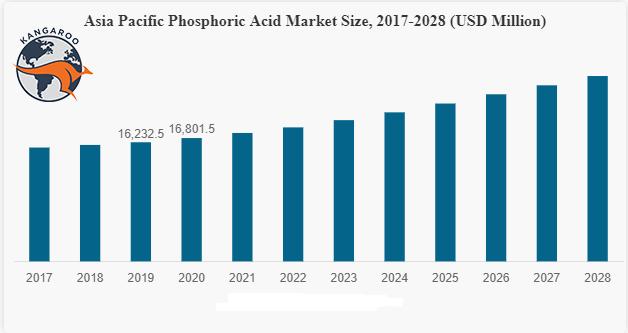 بازار جهانی اسید فسفریک