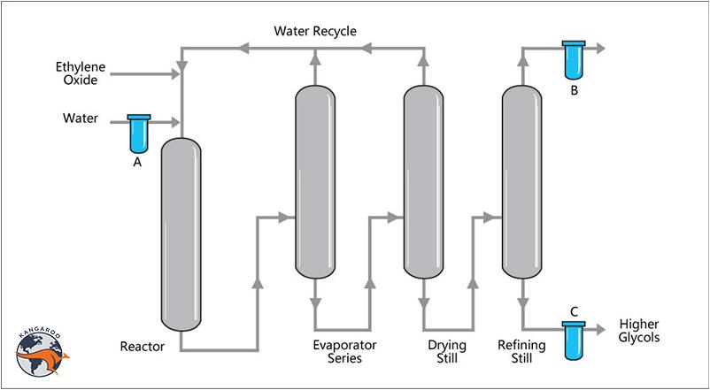 تولید دی اتیلن گلایکول