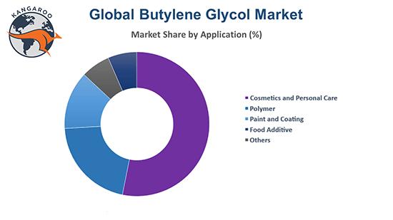 کاربردهای بوتیل گلایکول