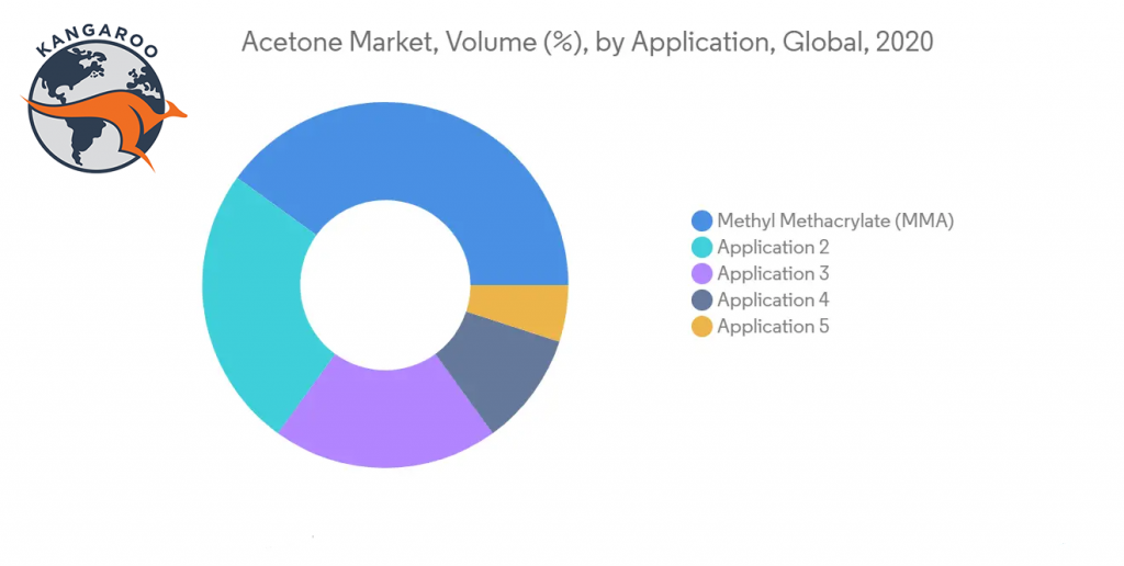 بازار جهانی استون